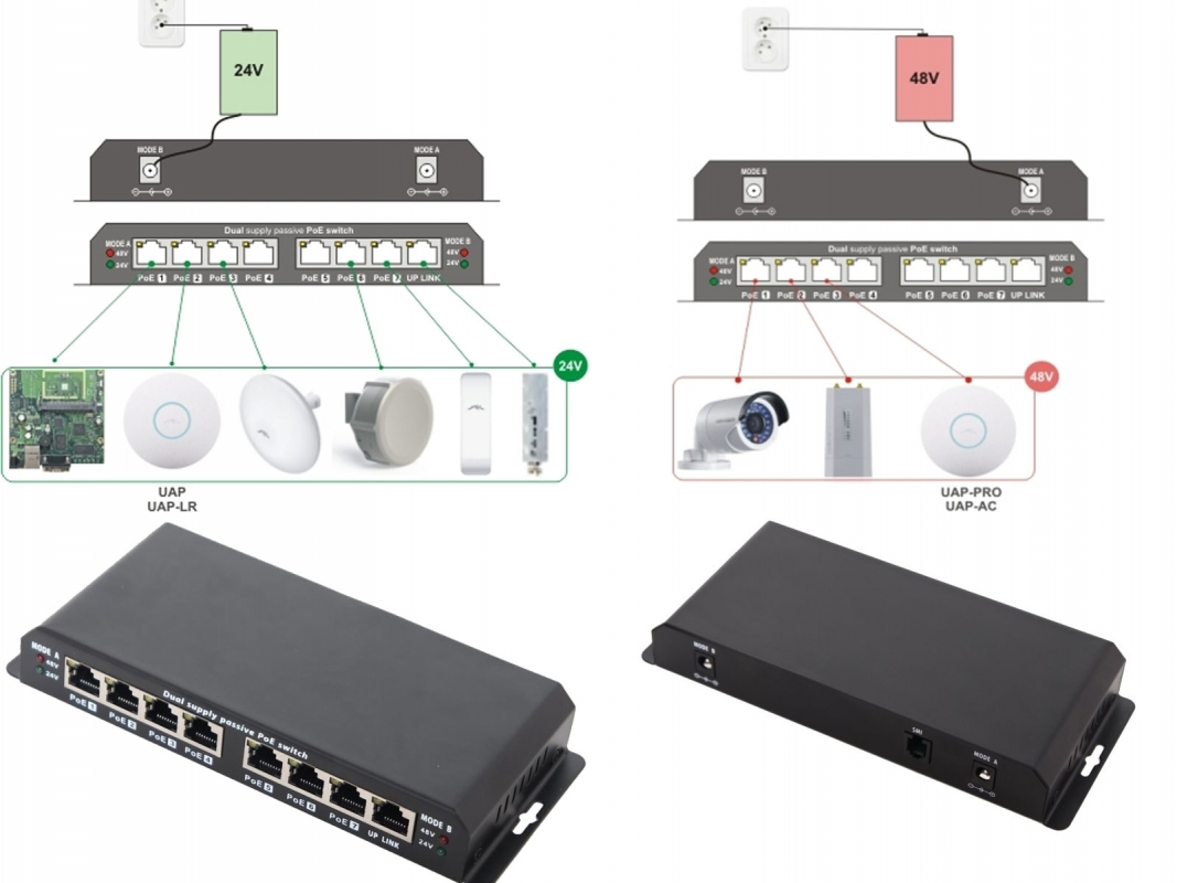 The Source For Wifi Products At Best Prices In Europe Adaptor Poe 24v 1a 8 Port Switch With 7 Ports